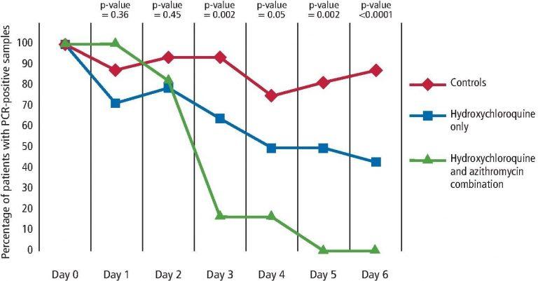 Resultados de tratamientos de pacientes con infecciones de COVID-19